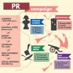 Постер, плакат: Public Relations campaign template designed as military map