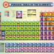 Постер, плакат: Periodic table of elements