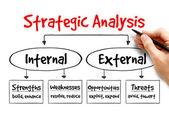 Stratégiai elemzés folyamatábrája