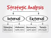 Strategic Analysis flow chart