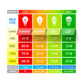 Light bulb comparison chart infographic Vector