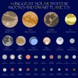 Постер, плакат: Solar system dwarf planets and moons
