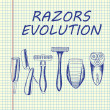 Постер, плакат: Shaving evolution set
