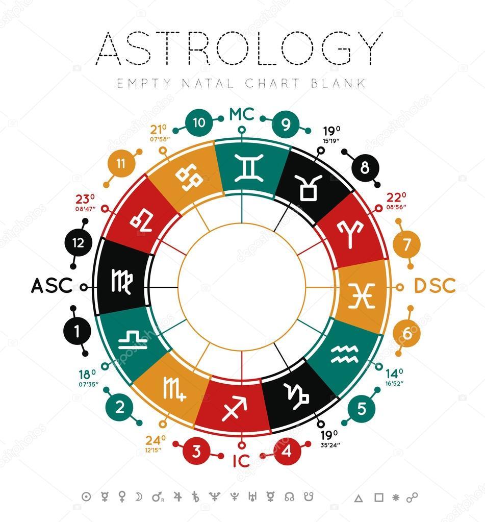 Blank Natal Chart Wheel Astrology Background Stock Vector C Mpavlov 75140805