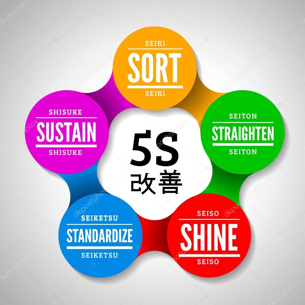 5s Metodoloji Kaizen Yönetimi Japonya'dan