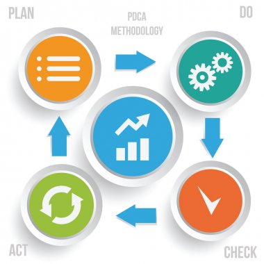 PDCA methodology infographics
