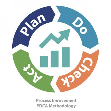 quality process improvement tool