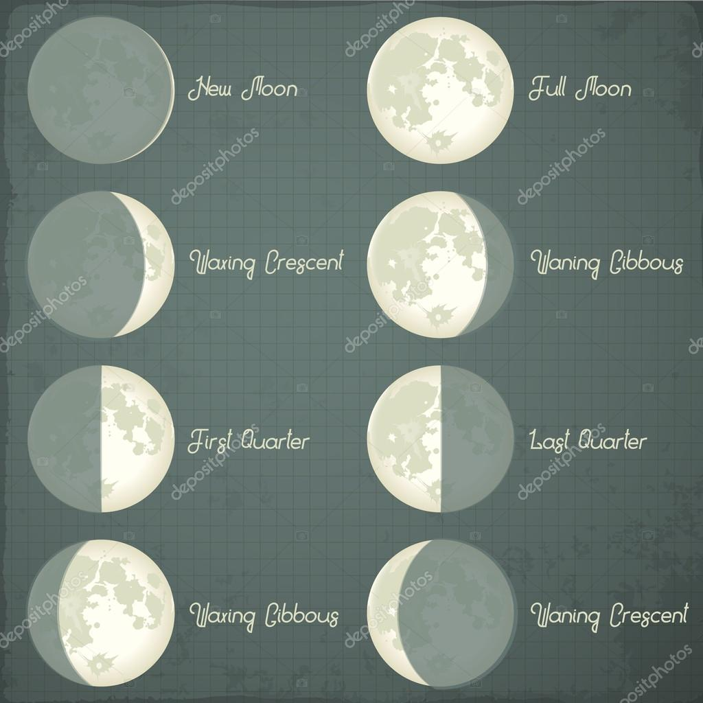 Astronomical Phases of Moon.