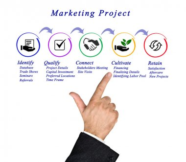 Diagram of Marketing Project