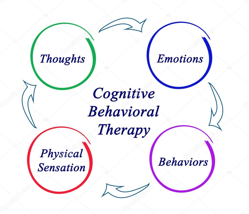 cognitive behavioral therapy techniques - HD 2674×2298