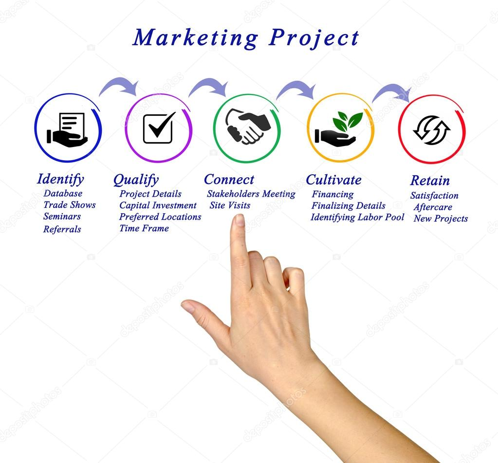 Diagram of Marketing Project — Stock Photo © vaeenma #101575920