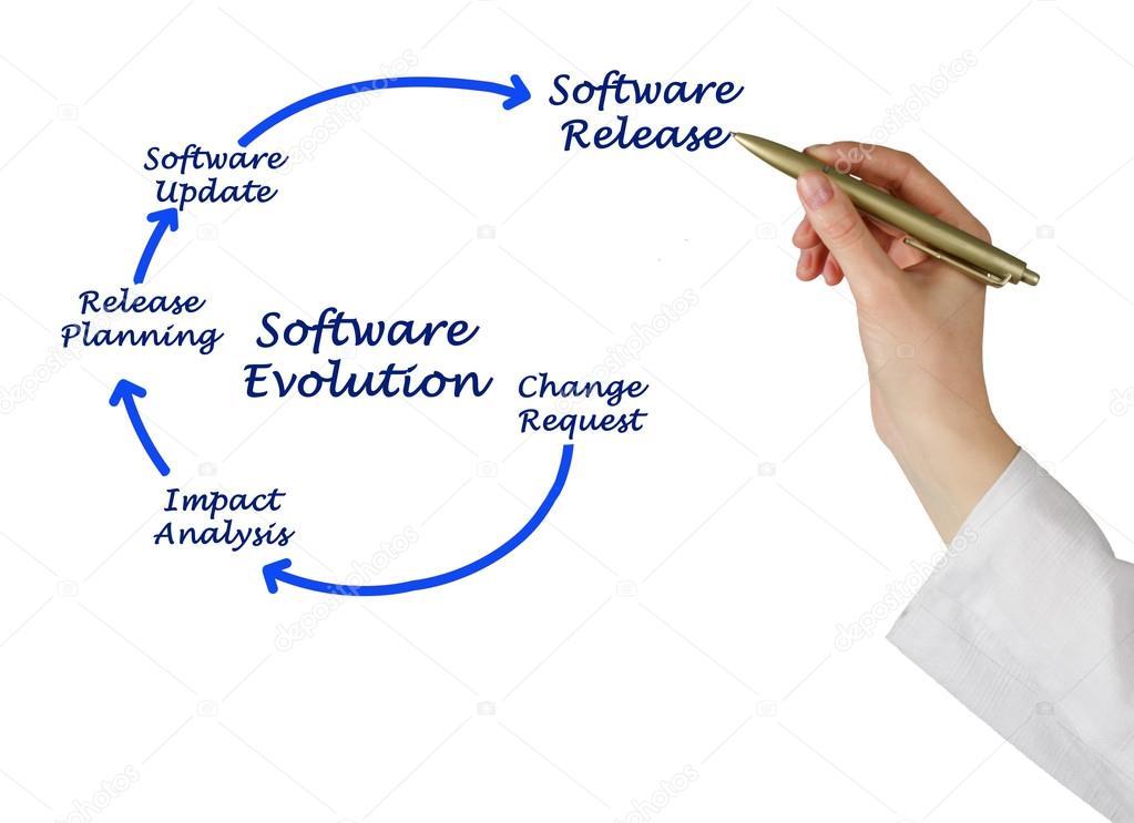 Diagram of Software Evolution — Stock Photo © vaeenma #102419582