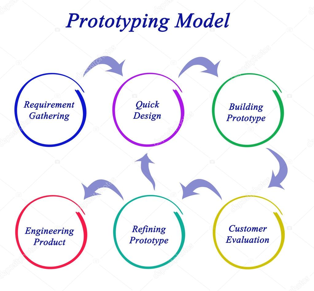 prototype model in software engineering Prototype is a working model of software with some limited functionality the prototype does not always hold the exact logic used in the actual software application and is an extra effort to be considered under effort estimation prototyping is used to allow the users evaluate developer.