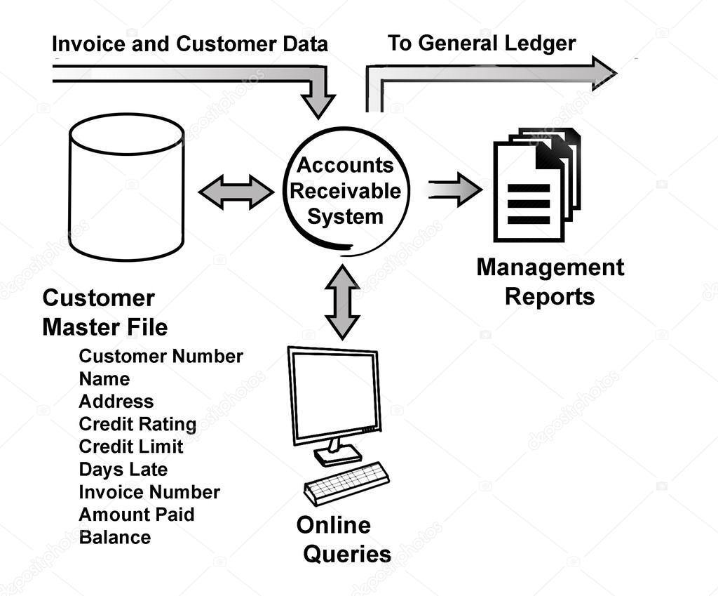 Diagrama de cuentas por cobrar sistema — Foto de stock © vaeenma ...