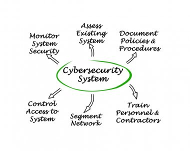 Presentation of Diagram of Cybersecurity