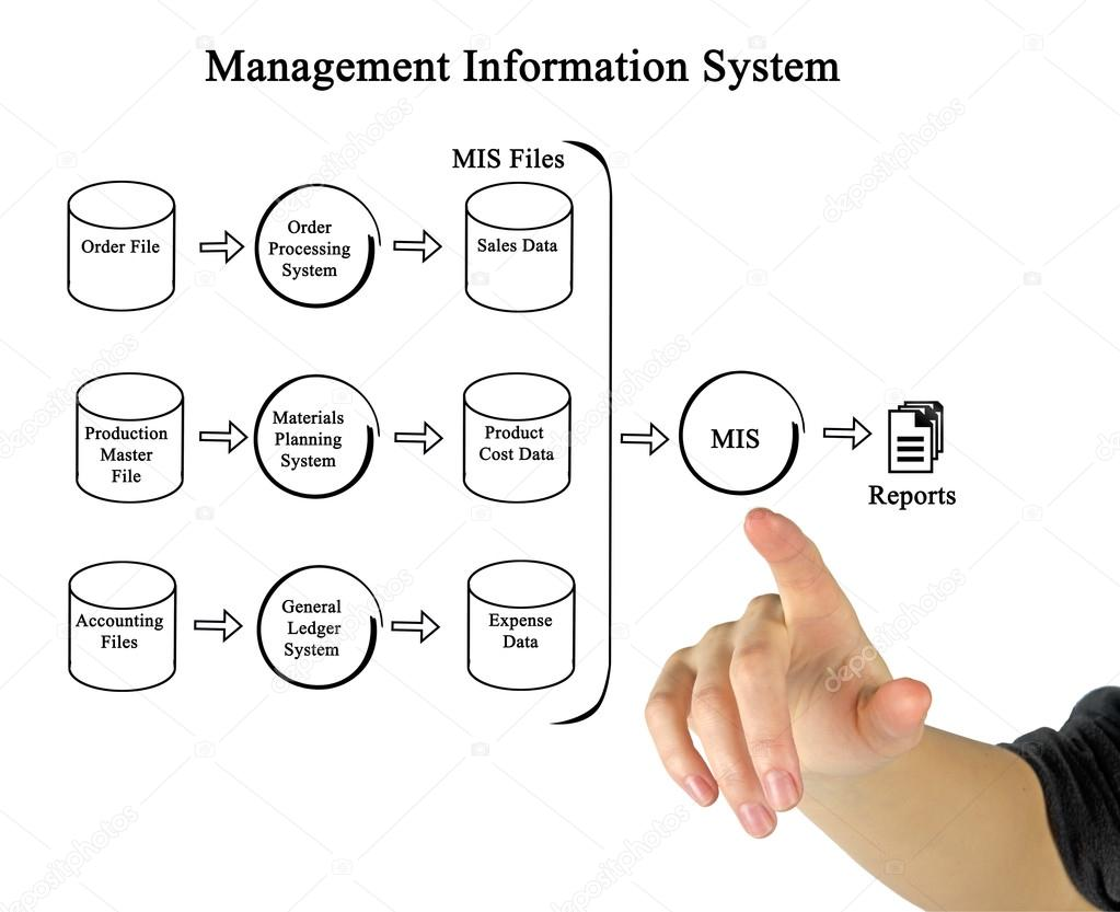 Diagram of management information system stock photo vaeenma diagram of management information system photo by vaeenma pooptronica