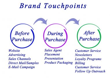 Diagram of Brand Touchpoint