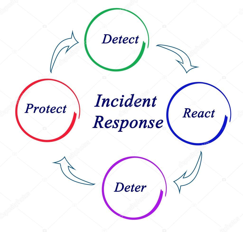Diagrama de respuesta a incidentes — Foto de stock © vaeenma #105827316