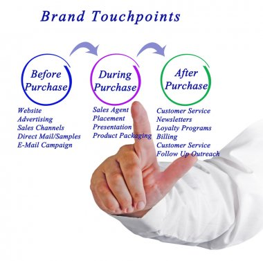 Diagram of Brand Touchpoint stock vector
