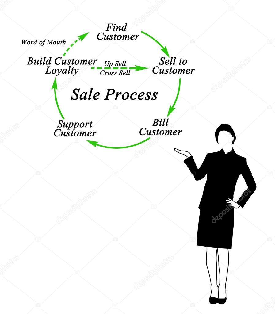 diagram of sale process stock photo vaeenma 106700026