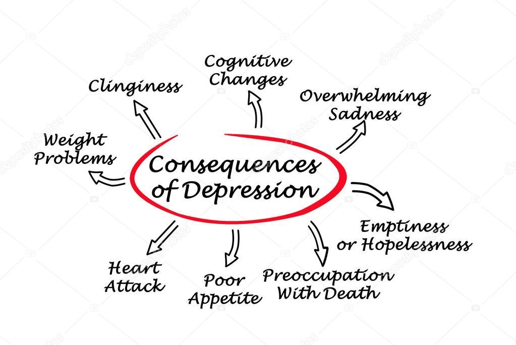 Diagram Of Consequences Of Depression  U2014 Stock Photo