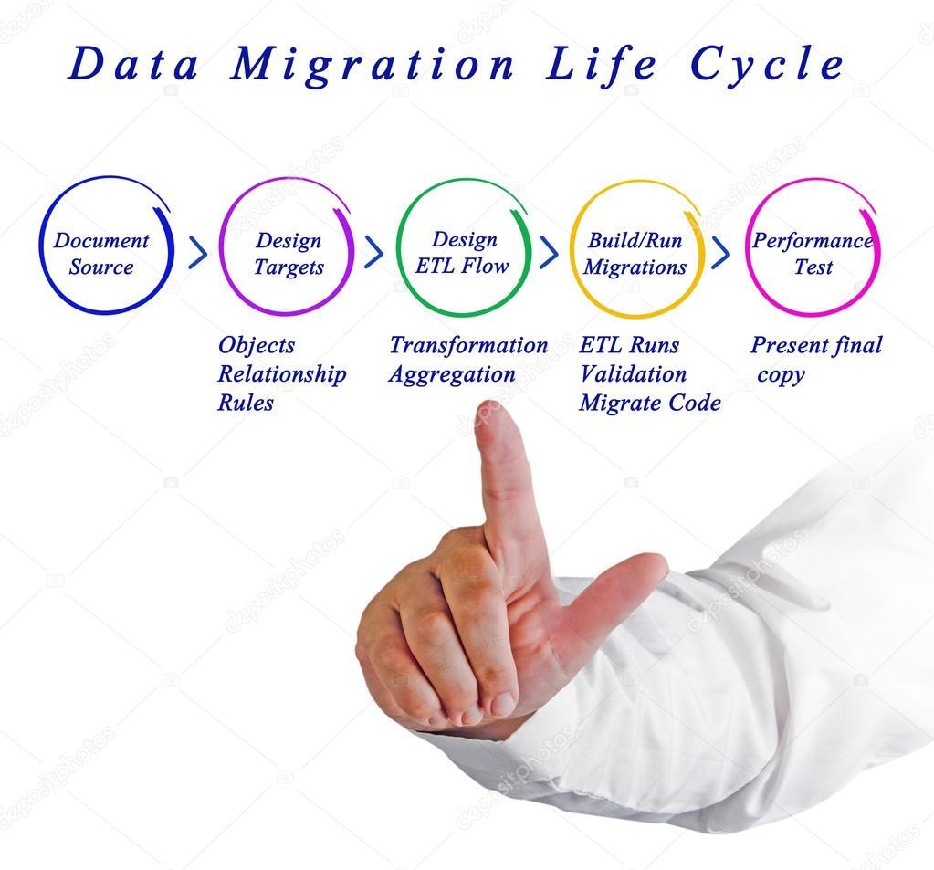 Data Migration Life Cycle — Stock Photo © vaeenma #107355982