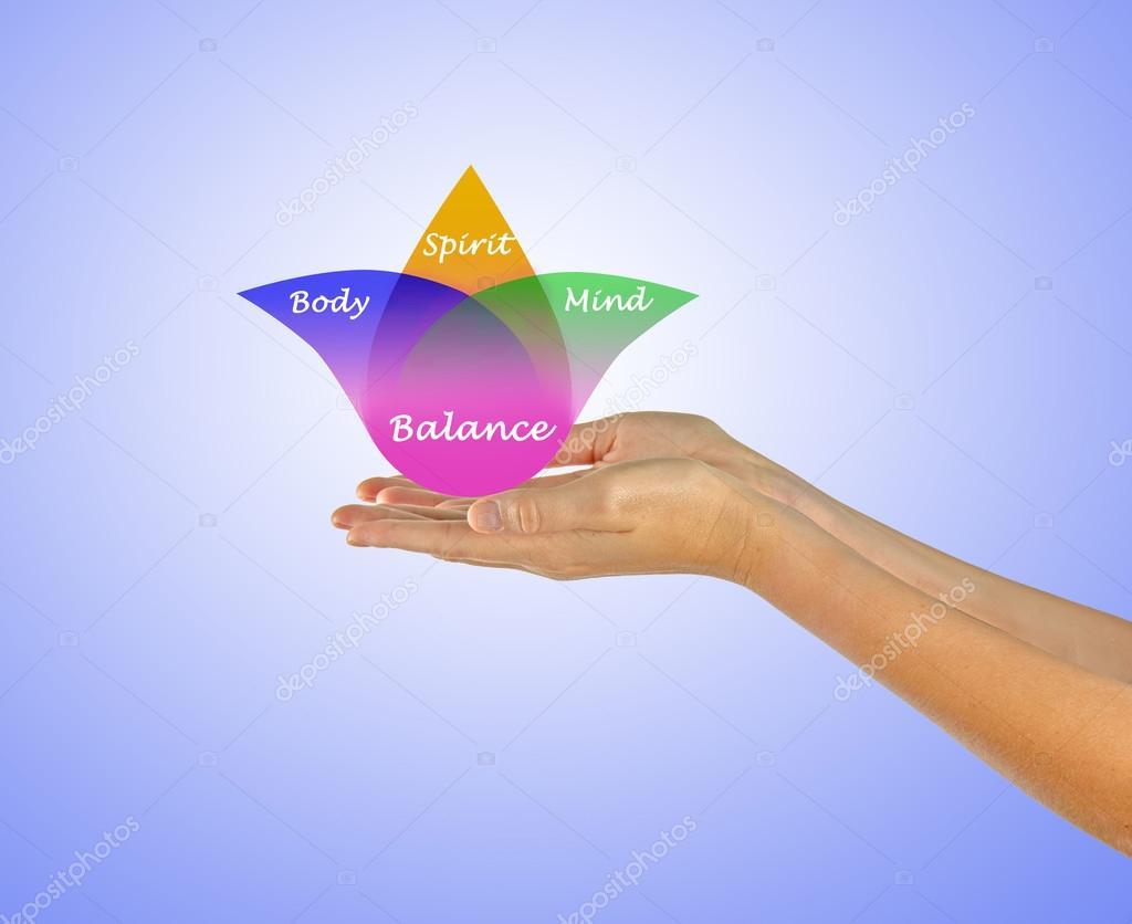 Equilibrio Mente E Espirito: Corpo, Espírito, Equilíbrio Da Mente