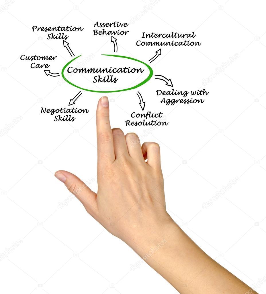 Diagrama de habilidades de comunicao stock photo vaeenma diagrama de habilidades de comunicao foto de vaeenma ccuart Gallery