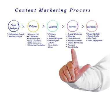 Diagram of Content Marketing Process