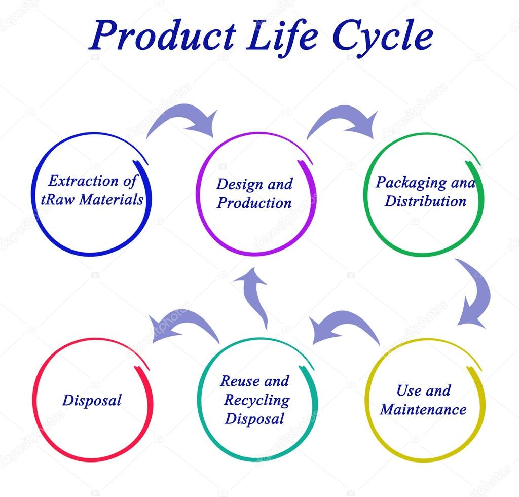 product life cycle of bread A really crumby life cycle assessment: bread  carried out a life cycle assessment  we all know this — buy close to home and don't drive to get a single product.