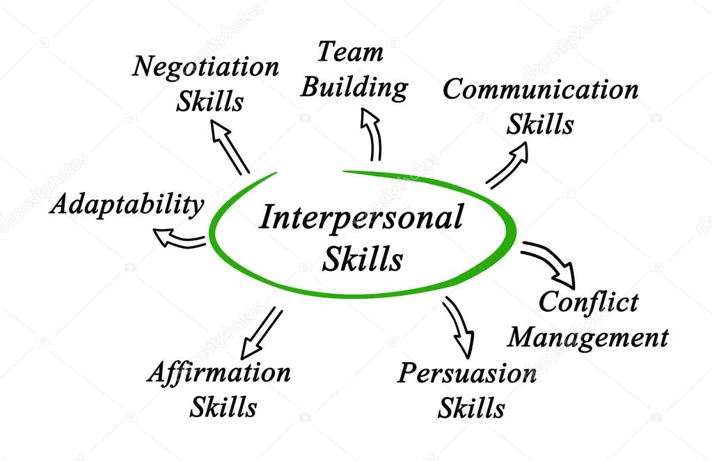 interpersonal communication skills definition pdf