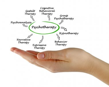 Presentation of Diagram of Psychotherapy