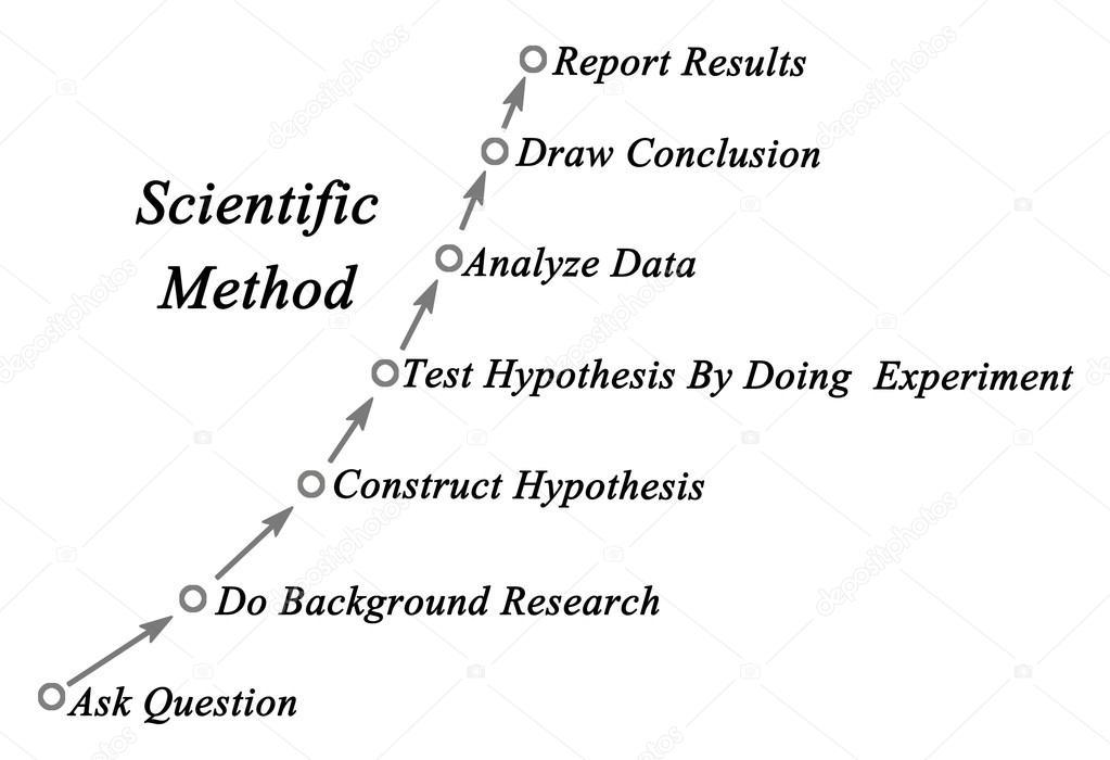 Diagramm der wissenschaftlichen Methode — Stockfoto © vaeenma #112947136