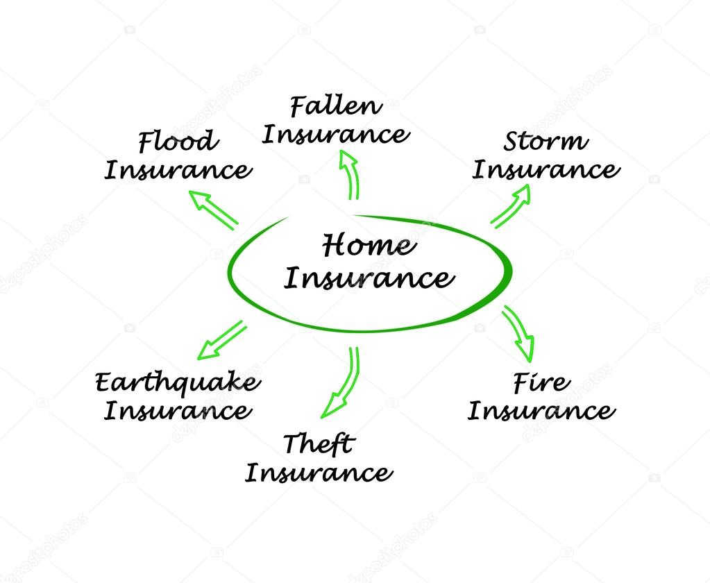 diagram of home insurance service– stock image