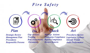 Presentation of Diagram of Fire Safety