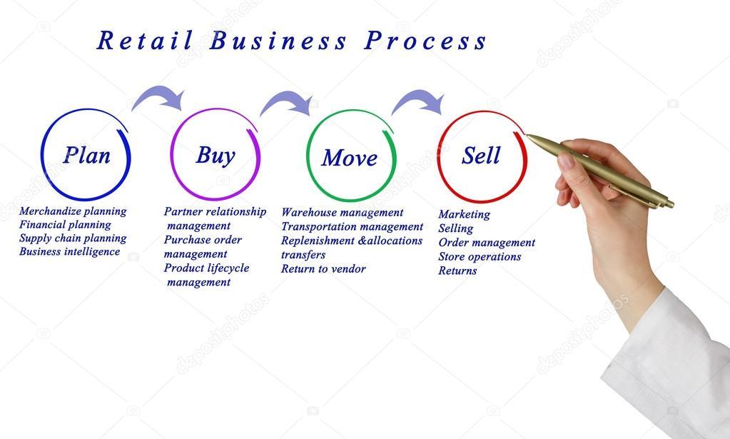 Diagram Of Retail Business Process  U2014 Stock Photo  U00a9 Vaeenma