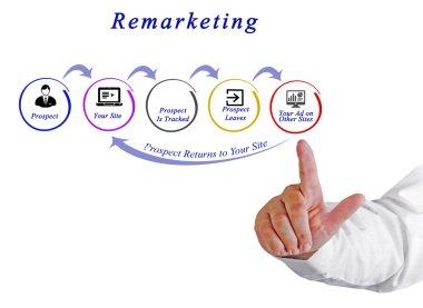 Presentation of  Diagram of Retargeting