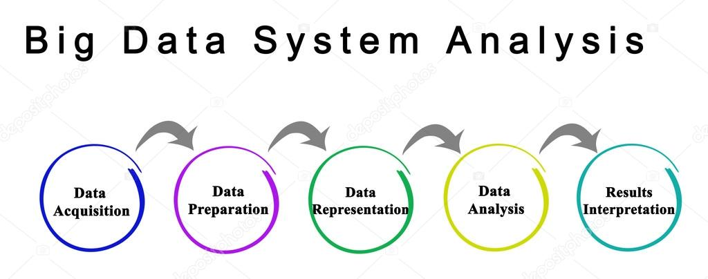 System Of Big Data Systems : Diagram of big data system — stock photo vaeenma