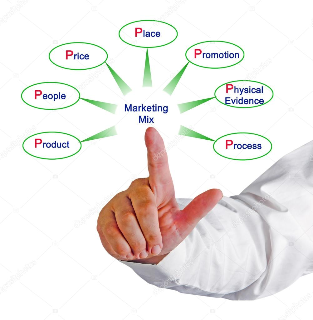 7p s of marketing mix in telecom sector The 7ps marketing mix helps companies to review and define key issues that effect the marketing of its products and services and is often now referred to as the 7ps framework for the digital marketing mix.