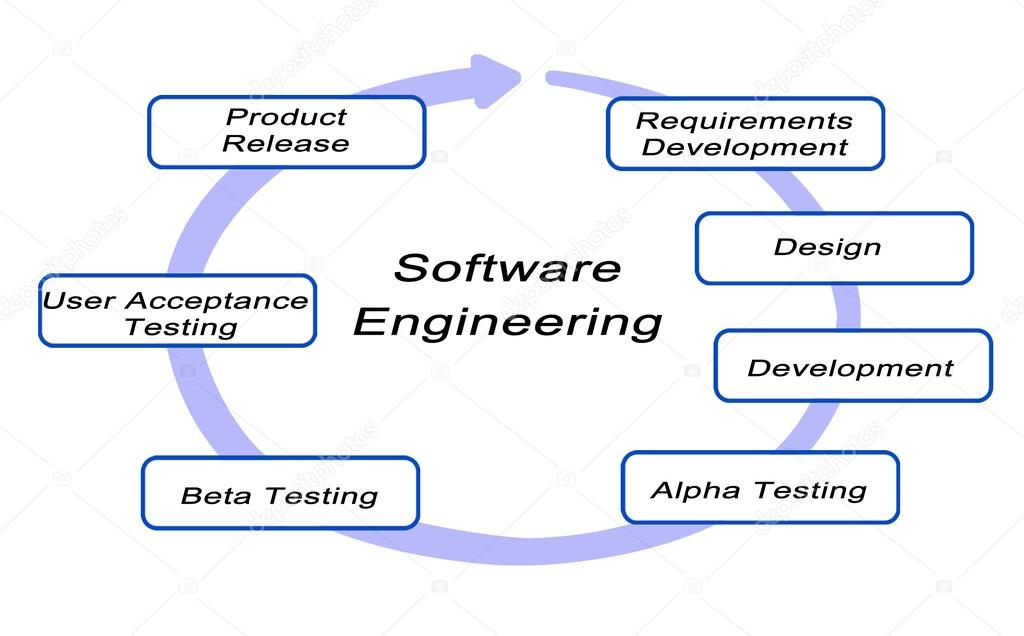 Diagrama do ciclo de vida de engenharia de software stock photo diagrama do ciclo de vida de engenharia de software foto de vaeenma ccuart Gallery
