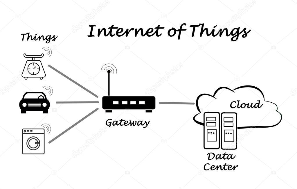Diagrama da internet das coisas stock photo vaeenma 117308830 diagrama da internet das coisas foto de vaeenma ccuart Gallery