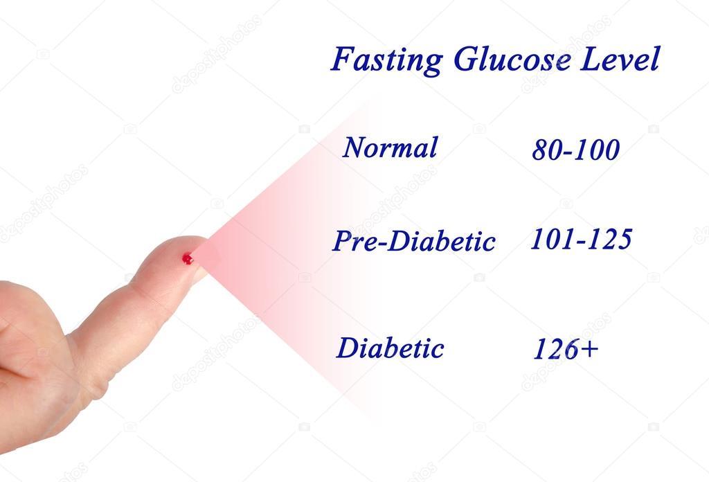 diagram of blood sugar exam– stock image