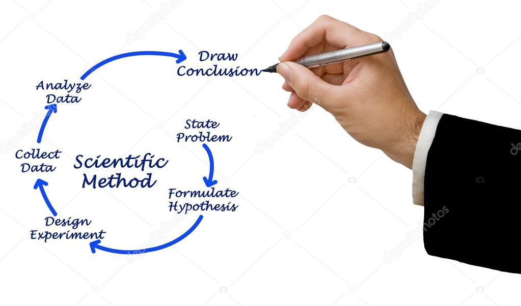 Diagramm der wissenschaftlichen Methode — Stockfoto © vaeenma #118148230