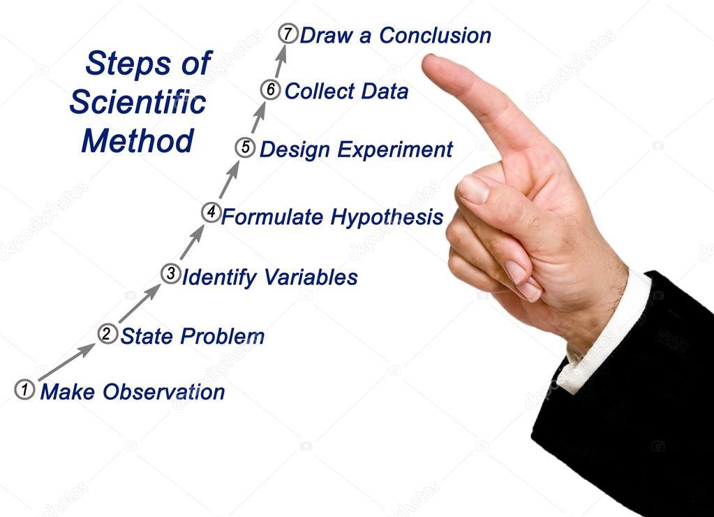Diagramm der wissenschaftlichen Methode — Stockfoto © vaeenma #118863828