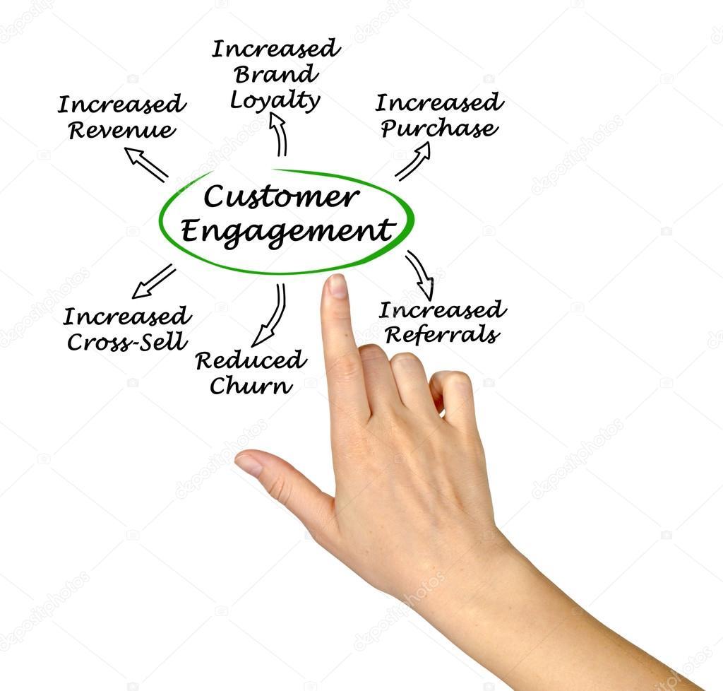 Схема взаимодействия клиентами