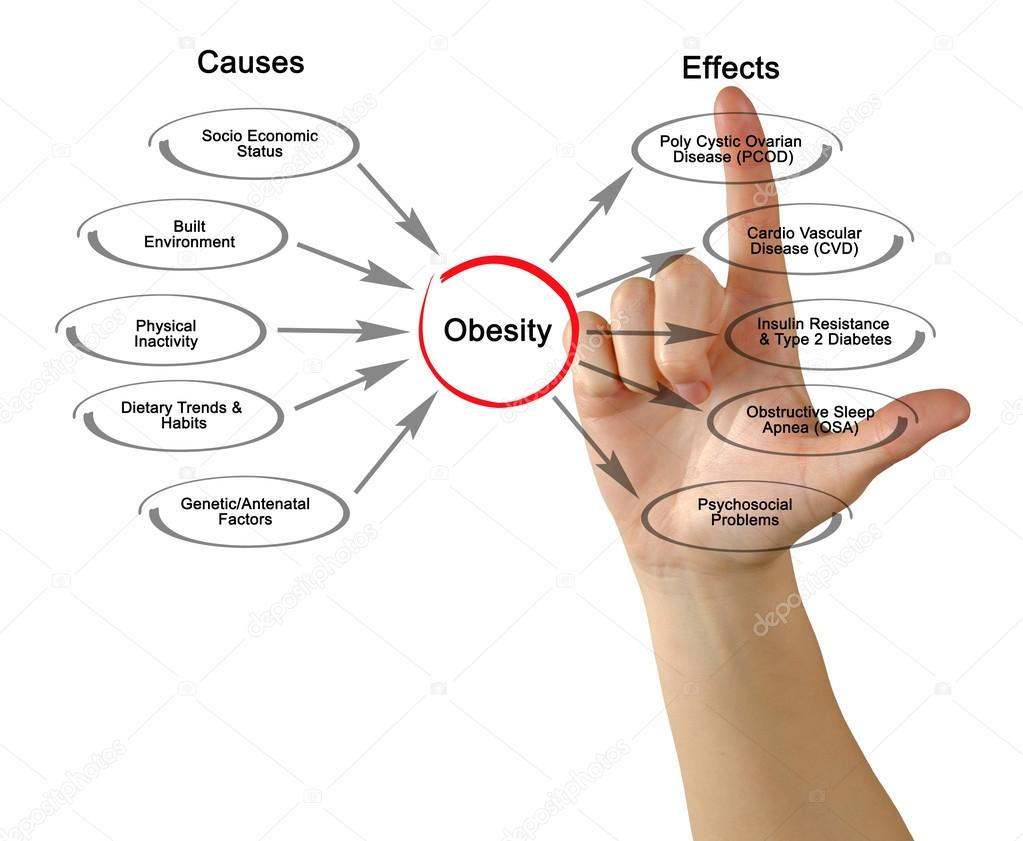 the causes and effects of obesity The relationship between social status and obesity has been observed repeatedly new experimental evidence points to a cause and effect relationship.