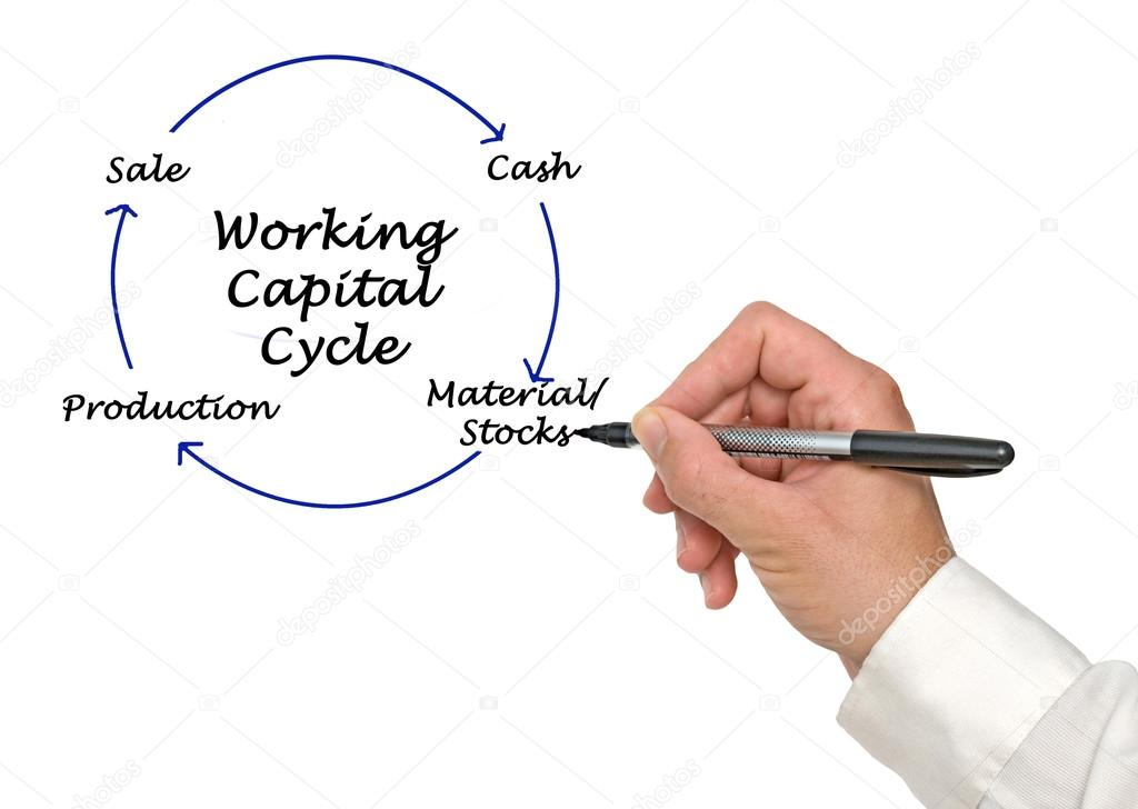 Diagram Of Working Capital Cycle Stock Photo Vaeenma 121407220