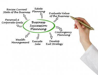 Diagram of Business Succession Planning