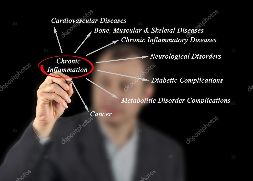 Diagrama da inflamação crônica — Stock Photo © vaeenma #122771950
