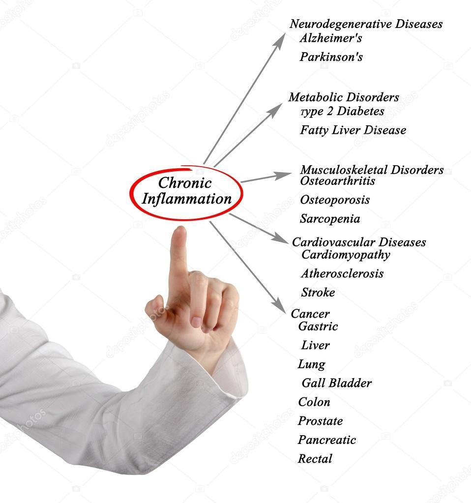 diagram of Chronic Inflammation — Stock Photo © vaeenma #122773570